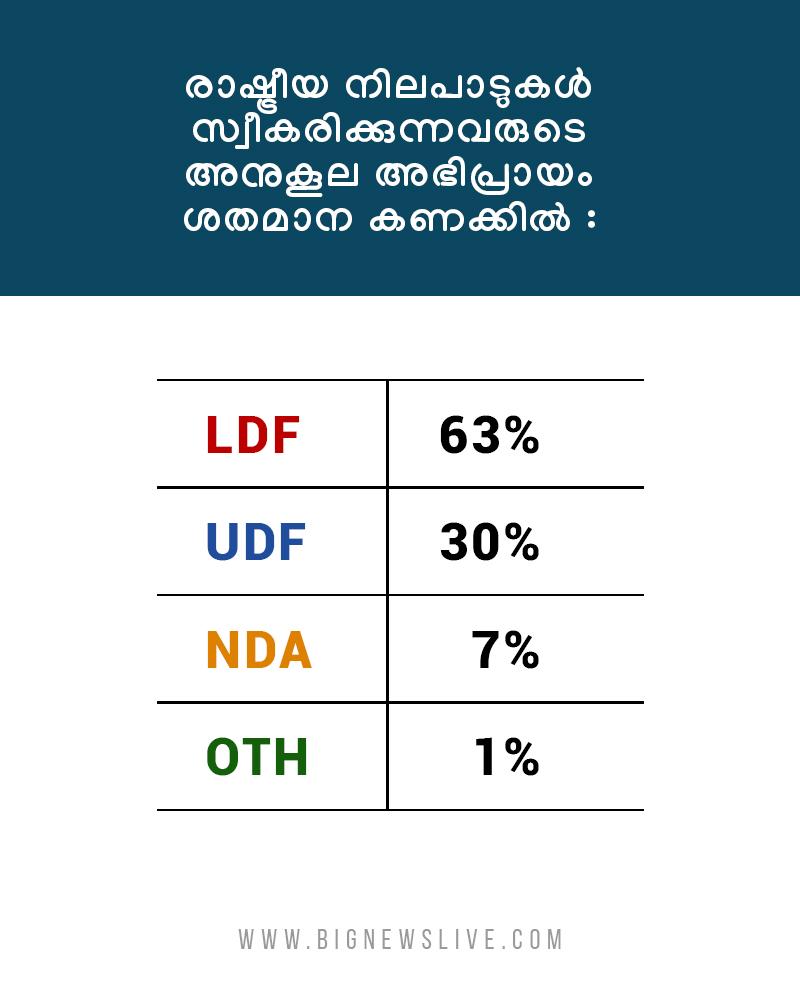 bignews survey result1