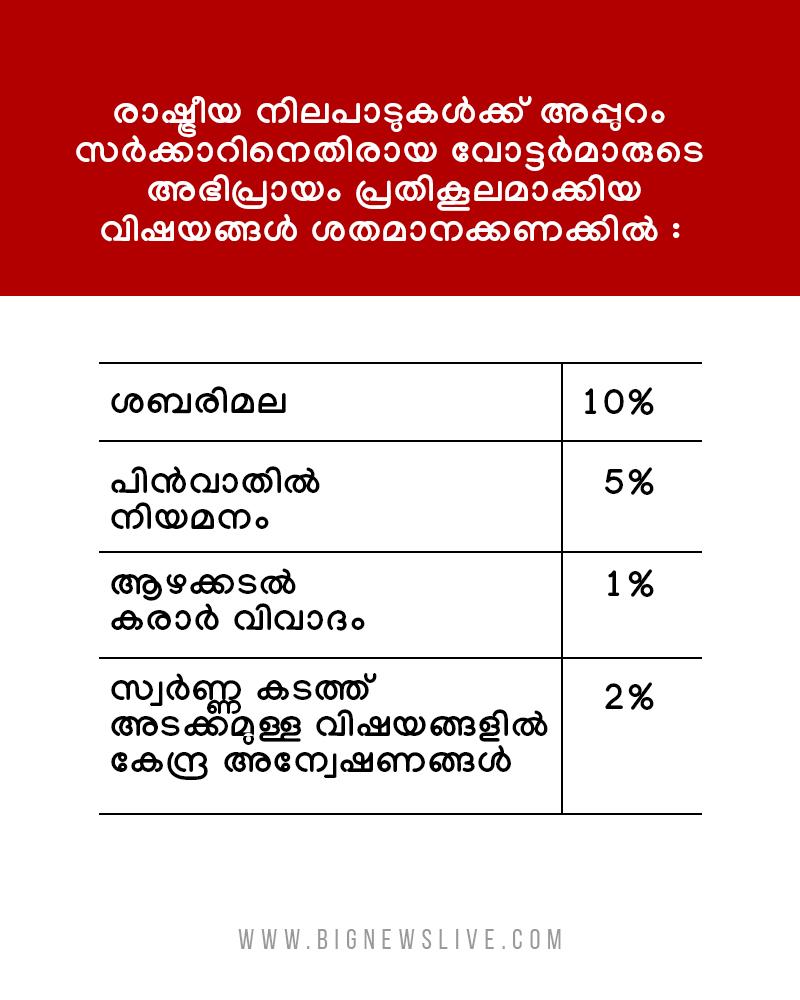 bignews survey result2