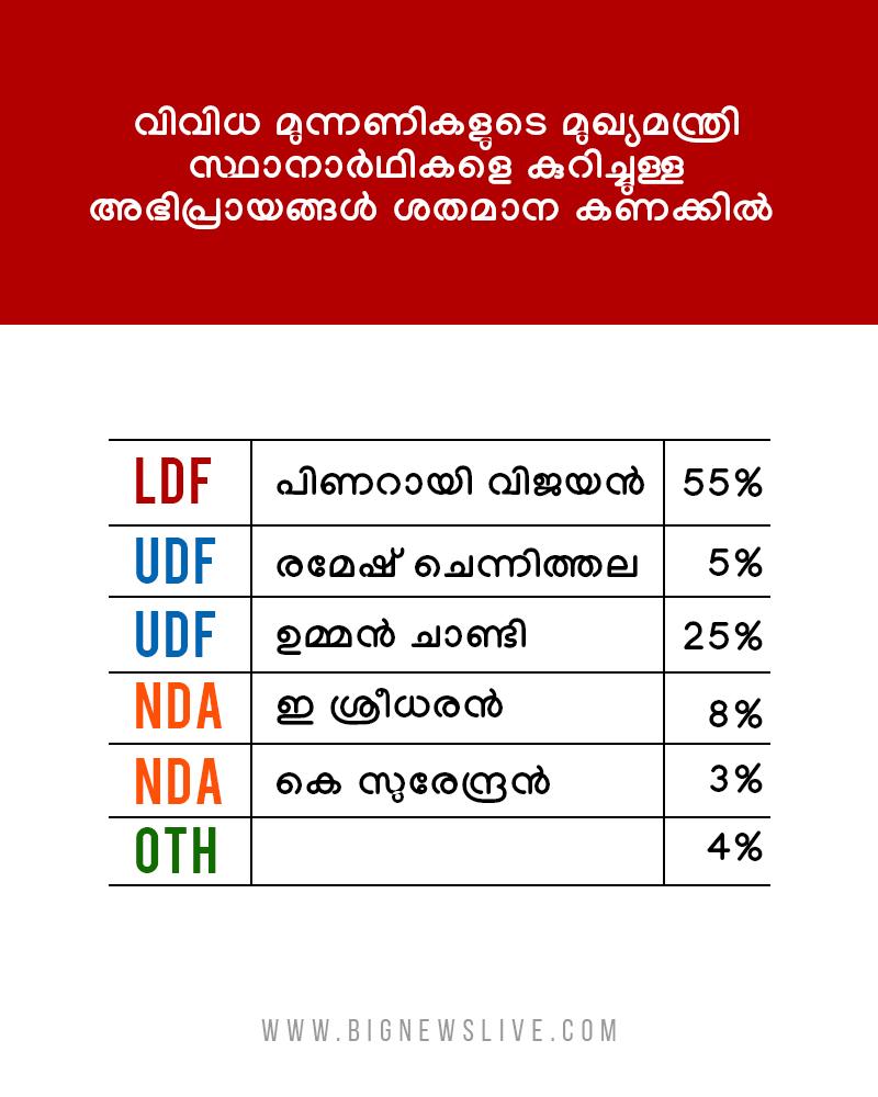 bignews survey result4