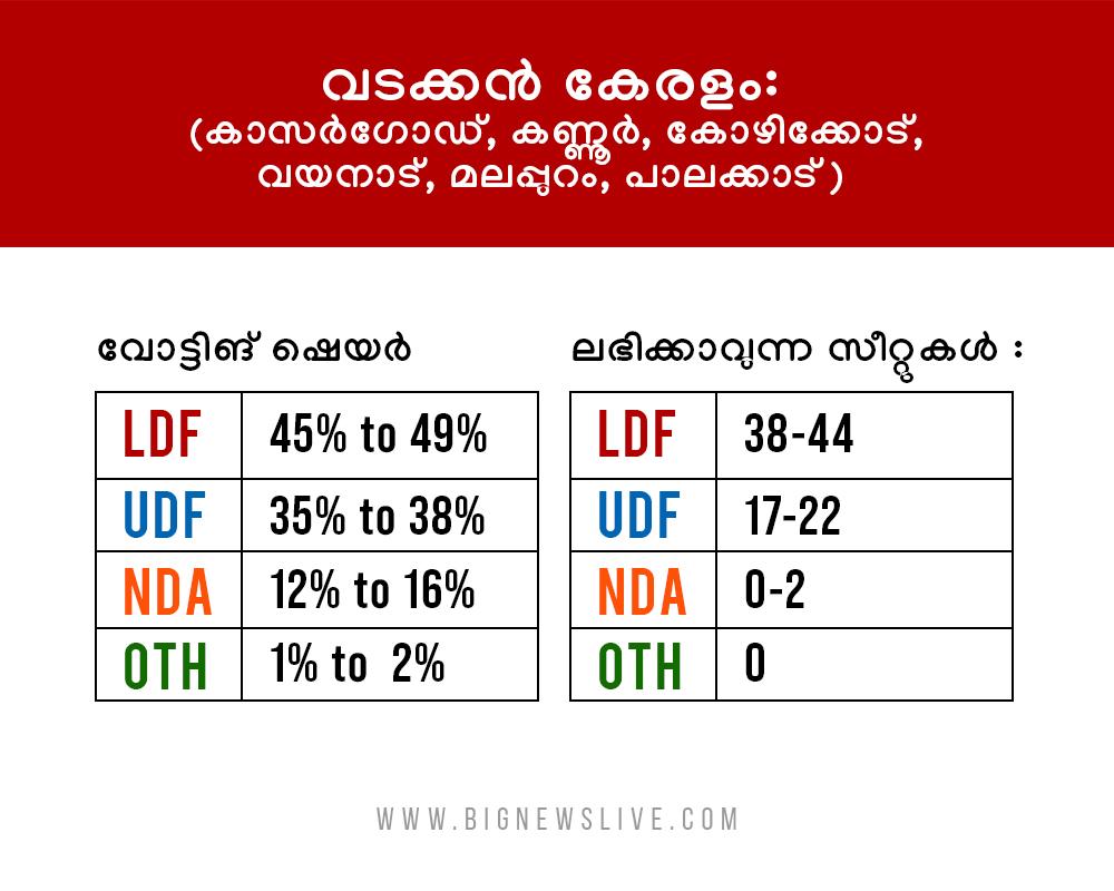 bignews survey result5