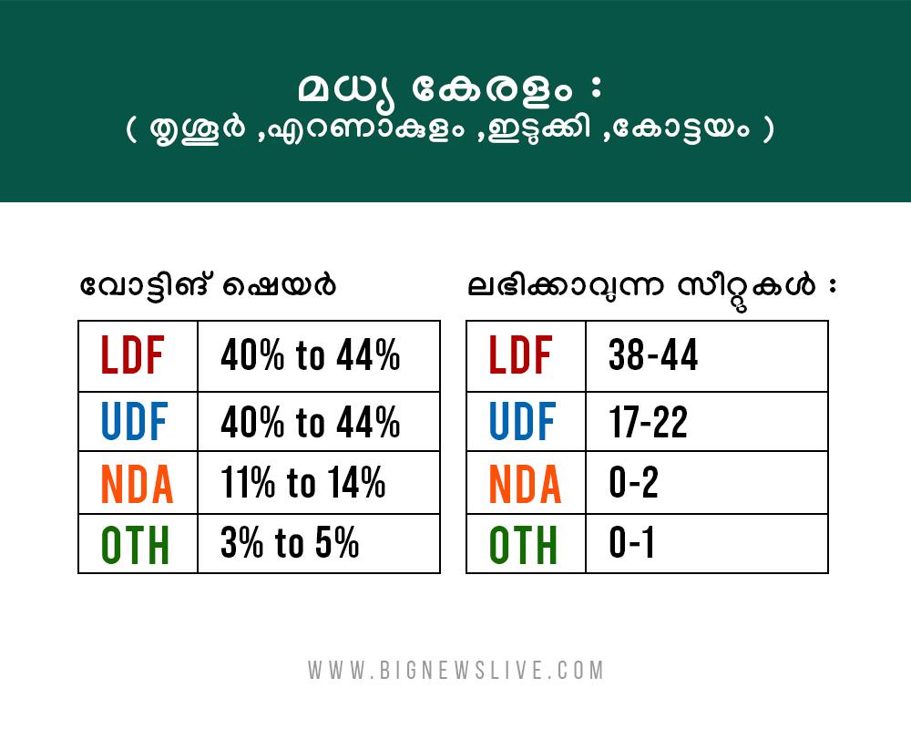 bignews survey result6