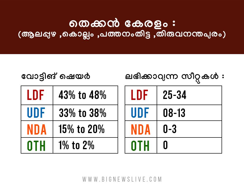 bignews survey result7